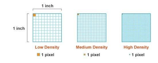densità dei pixel